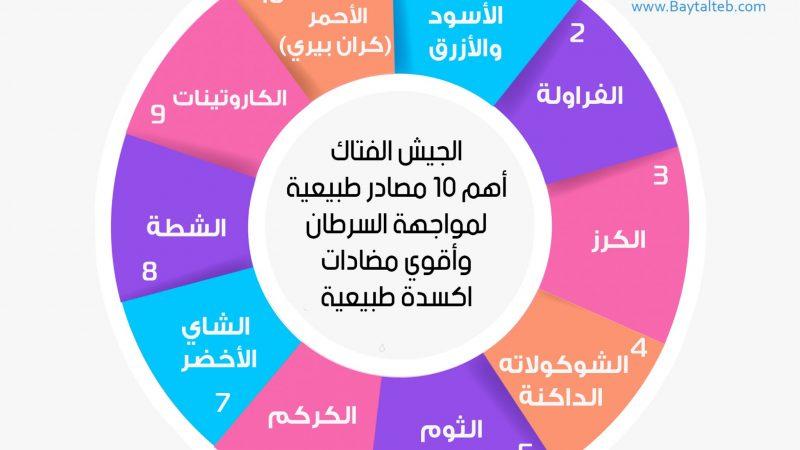 اهم عشرة مصادرة طبيعية لمواجهة خطر السرطان